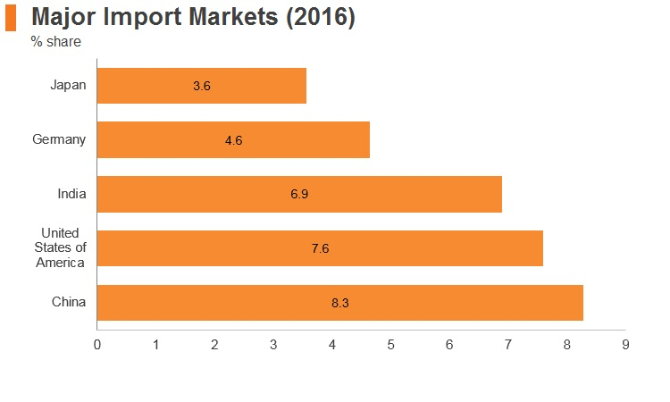 Graph: UAE major import markets (2016)