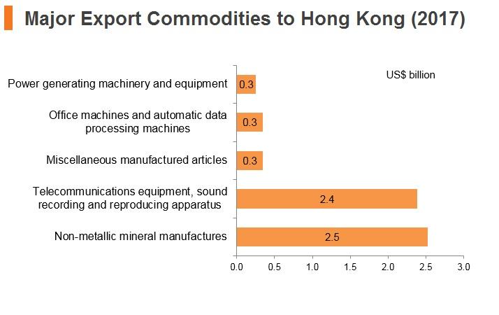 Graph: UAE major export commodities to Hong Kong (2017)