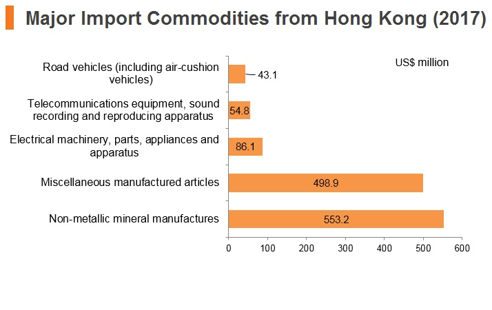 Graph: UAE major import commodities from Hong Kong (2017)