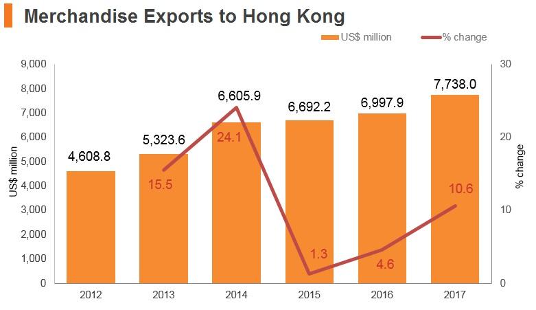 Graph: UAE merchandise exports to Hong Kong