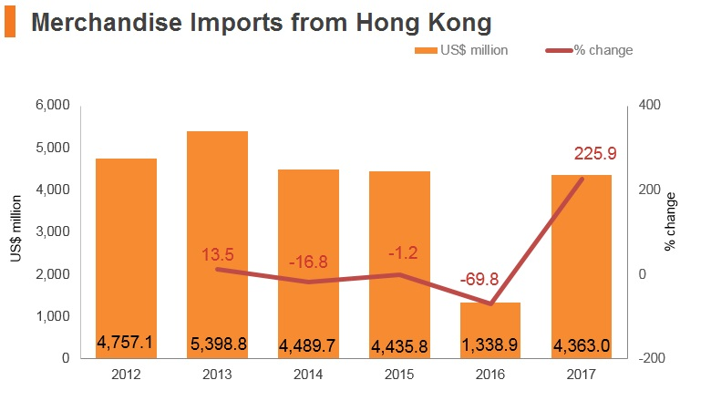 Graph: UAE merchandise imports from Hong Kong
