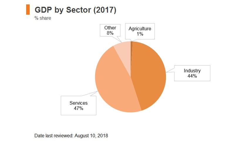 Graph: UAE GDP by sector (2017)