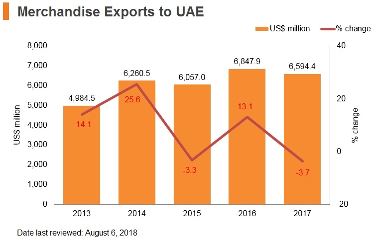 Graph: Merchandise exports to UAE