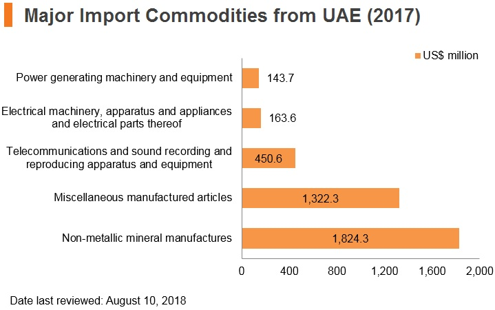Graph: Major import commodities from UAE (2017)