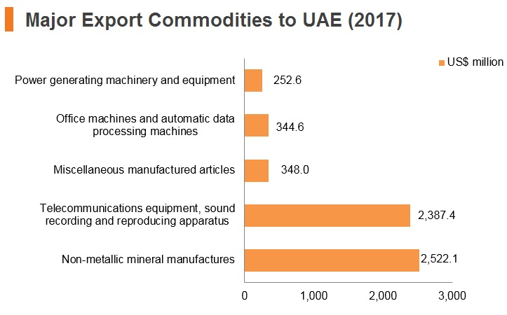 Graph: Major export commodities to UAE (2017)