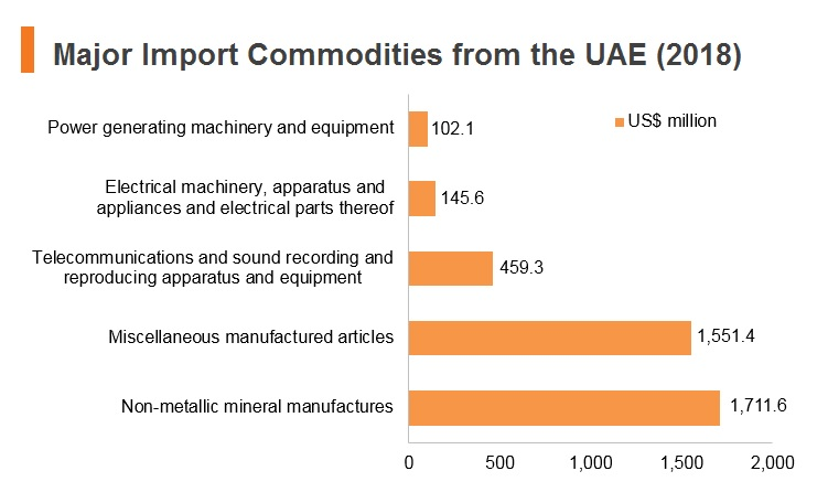 Graph: Major import commodities from UAE (2018)