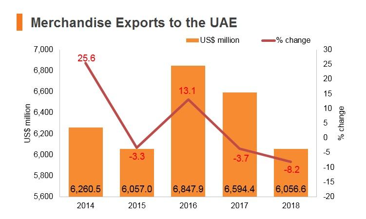 Graph: Merchandise exports to UAE