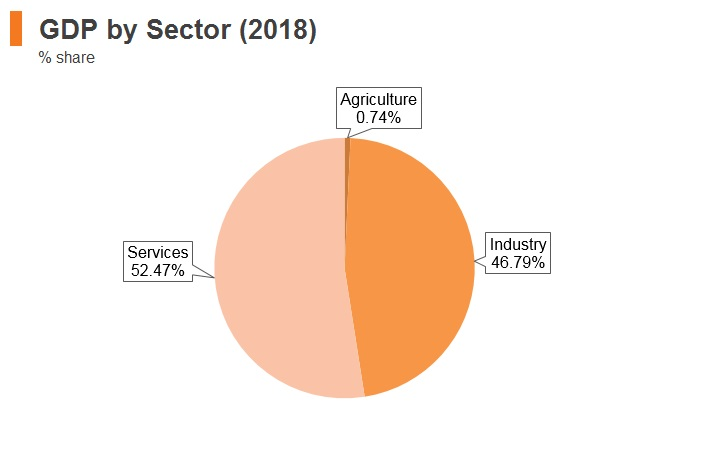Graph: UAE GDP by sector (2018)