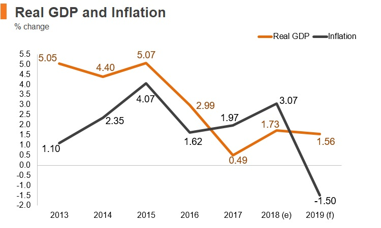 Graph: UAE real GDP and inflation
