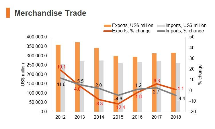 Graph: UAE merchandise trade