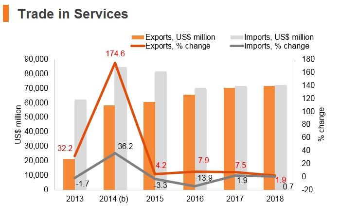 Graph: UAE trade in services