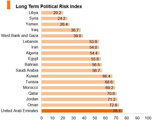 Graph: UAE long term political risk index