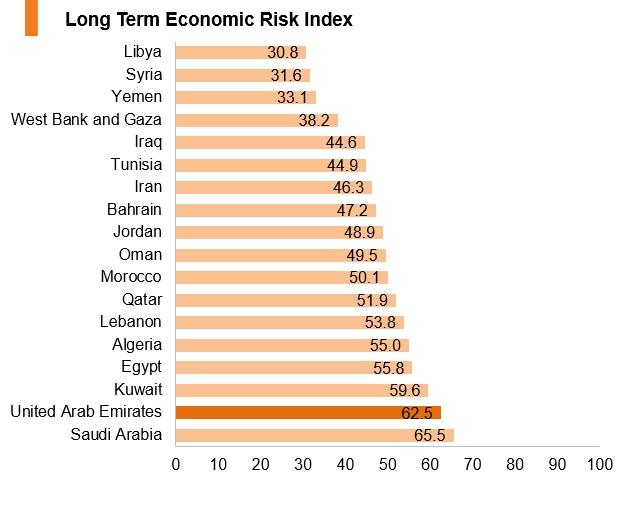 Graph: UAE long term economic risk index