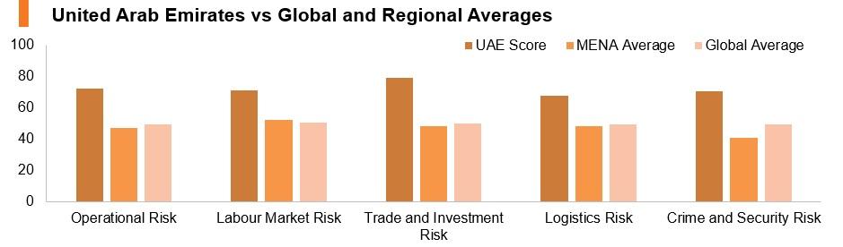 Graph: UAE vs global and regional averages