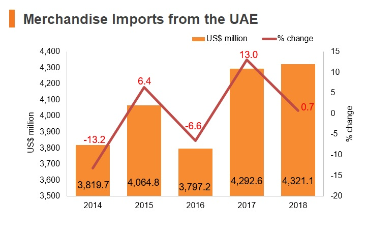 Graph: Merchandise imports from UAE
