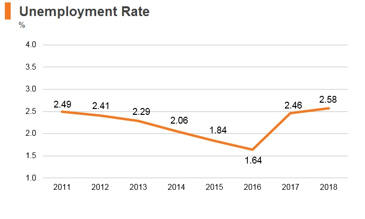 Graph: UAE unemployment rate