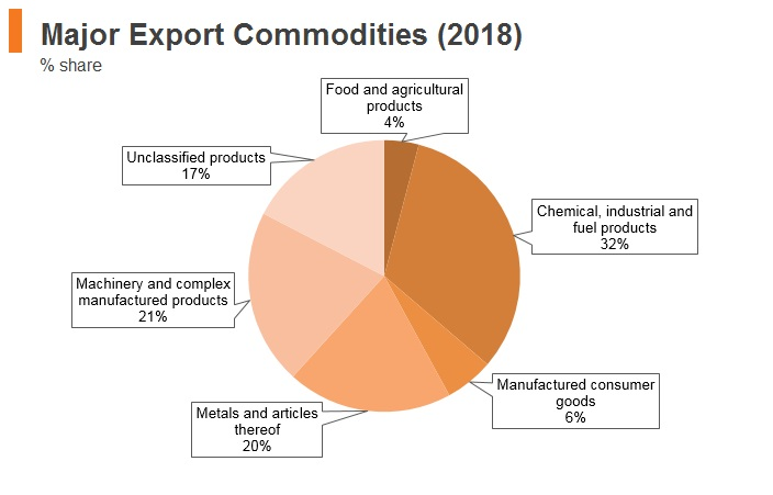 Graph: UAE major export commodities (2018)
