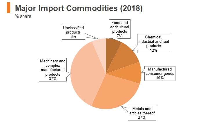 Graph: UAE major import commodities (2018)
