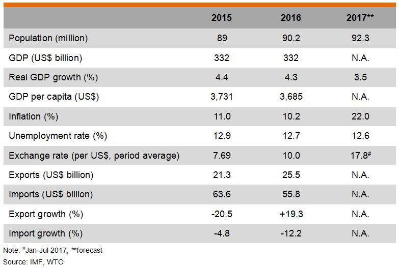 Table: Major Economic Indicators (Egypt)