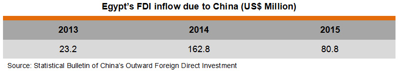 Table: Egypt's FDI inflow due to China