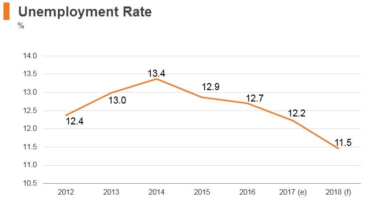 Graph: Egypt unemployment rate