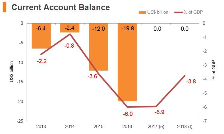 Graph: Egypt current account balance