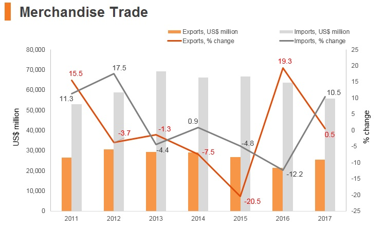 Graph: Egypt merchandise trade