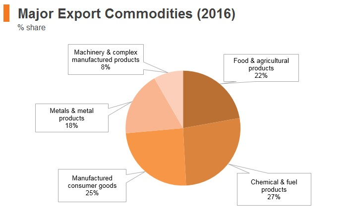 Graph: Egypt major export commodities (2016)