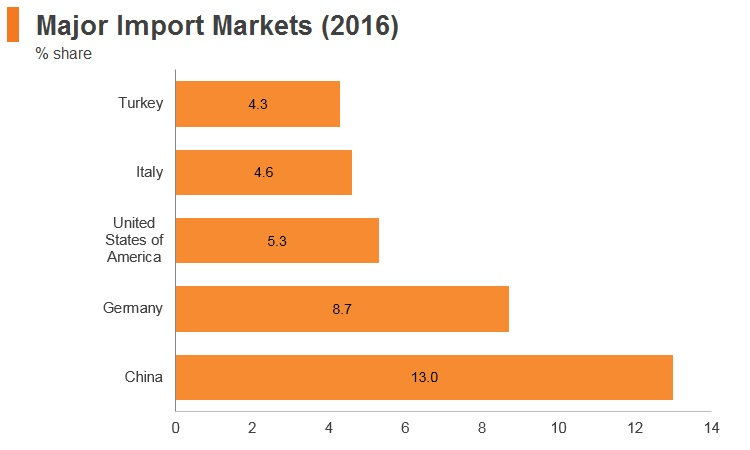 Graph: Egypt major import markets (2016)