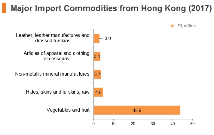 Graph: Egypt major import commodities from Hong Kong (2017)