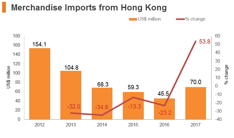 Graph: Egypt merchandise imports from Hong Kong