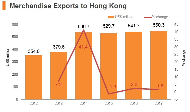 Graph: Egypt merchandise exports to Hong Kong