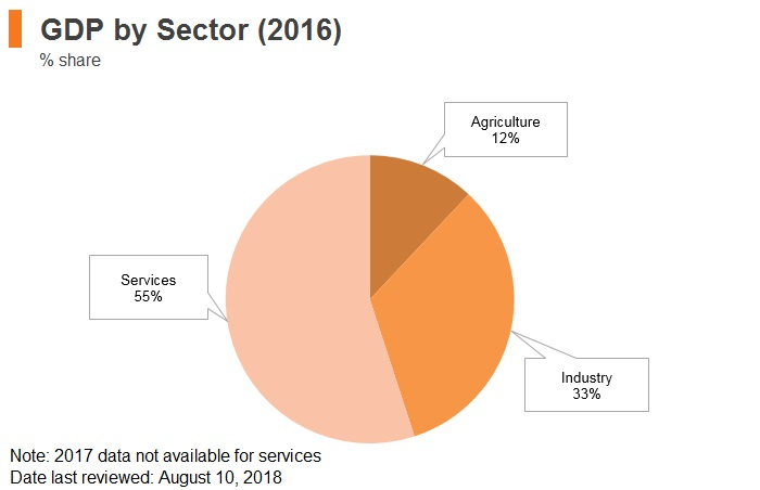 Graph: Egypt GDP by sector (2016)