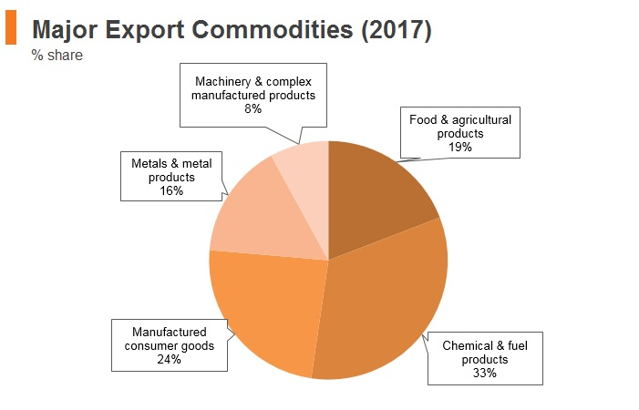 Graph: Egypt major export commodities (2017)