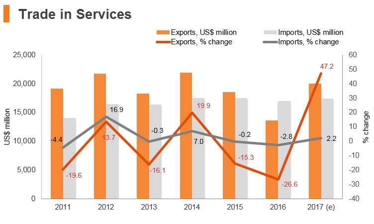 Graph: Egypt trade in services