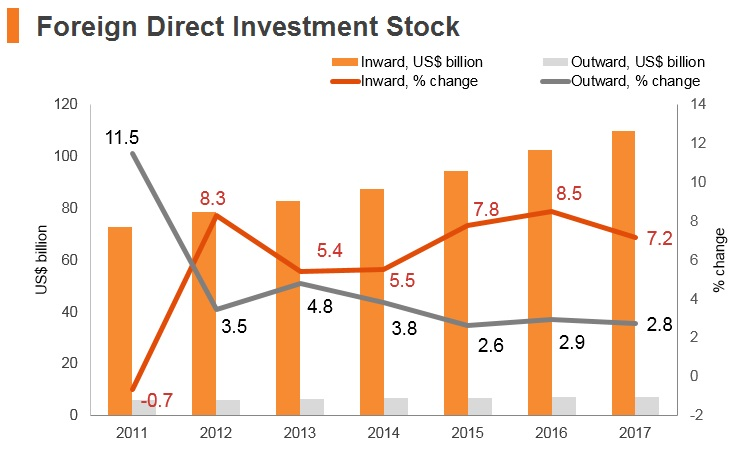 Graph: Egypt FDI stock