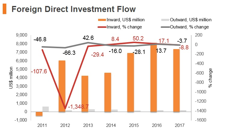 Graph: Egypt FDI flow