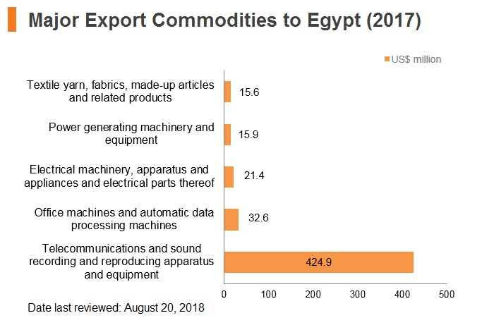 Graph: Major export commodities to Egypt (2017)