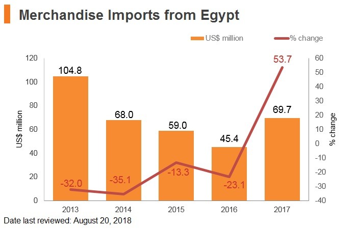 Graph: Merchandise imports from Egypt