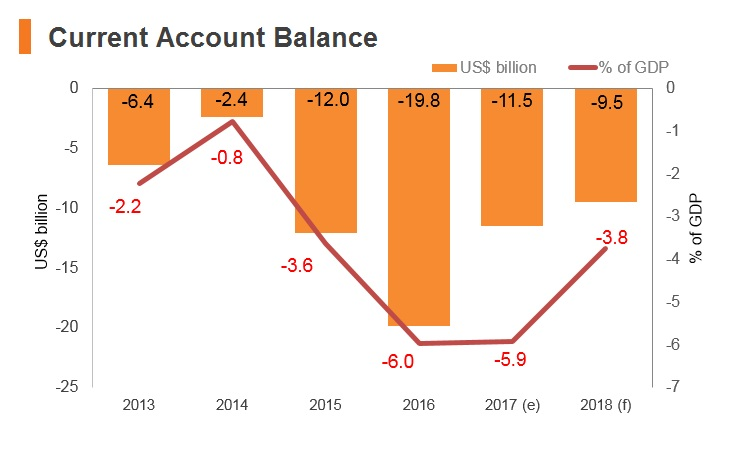 Graph: Egypt current account balance