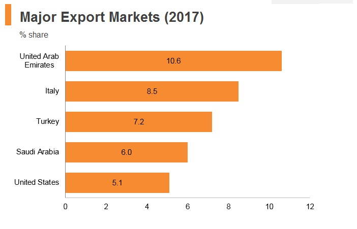 Graph: Egypt major export markets (2017)