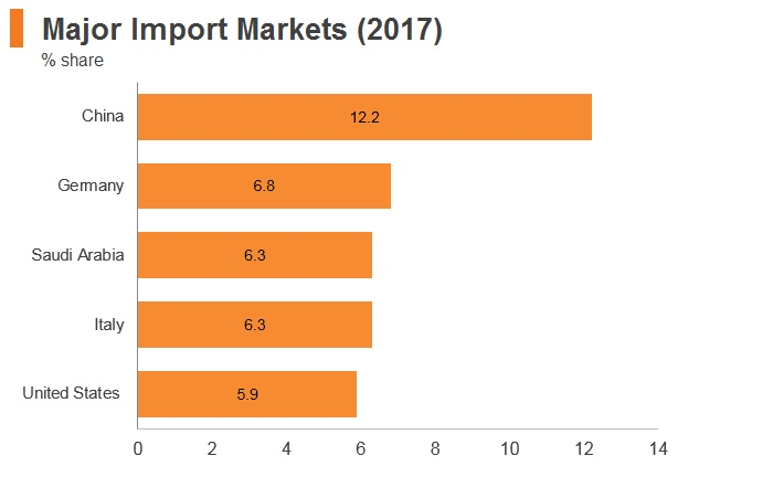 Graph: Egypt major import markets (2017)