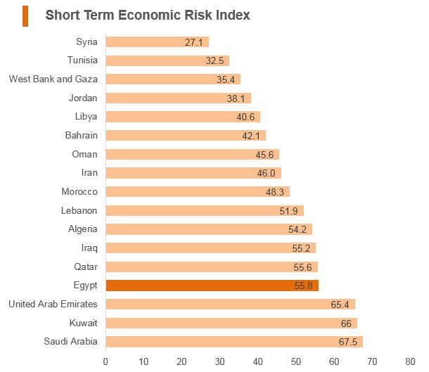 Graph: Egypt short term economic risk index
