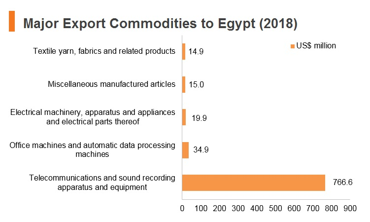 Graph: Major export commodities to Egypt (2018)