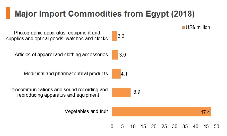 Graph: Major import commodities from Egypt (2018)