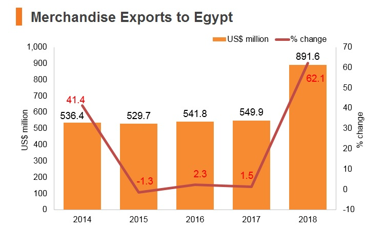 Graph: Merchandise exports to Egypt