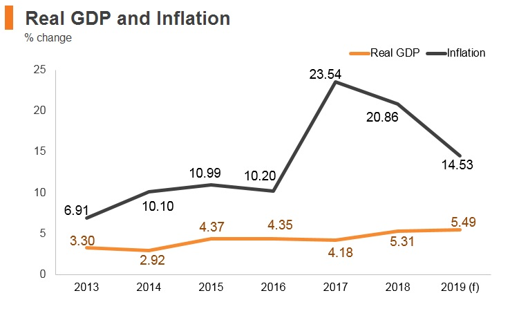 Graph: Egypt real GDP and inflation