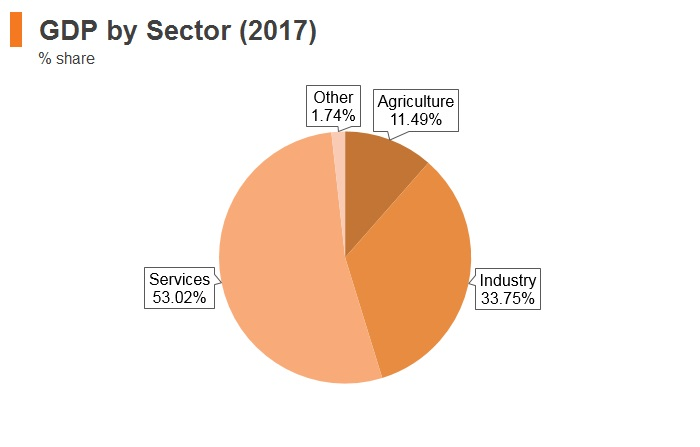 Graph: Egypt GDP by sector (2017)