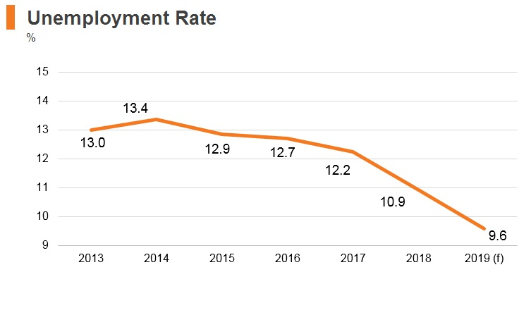 Graph: Egypt unemployment rate