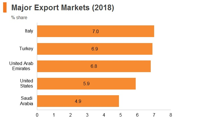 Graph: Egypt major export markets (2018)